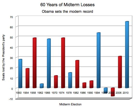 Midterm Losses