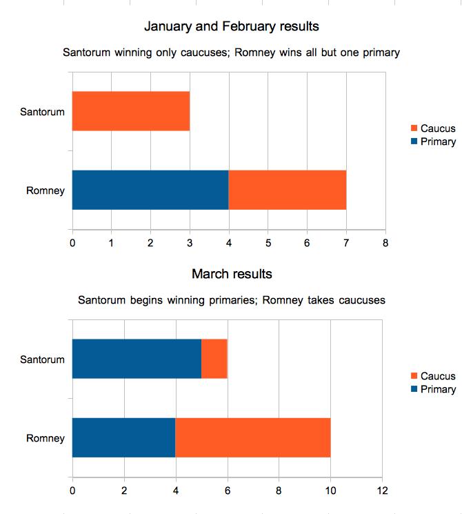 Santorum and Romney results